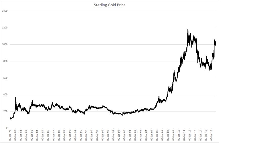 sterling-gold-index